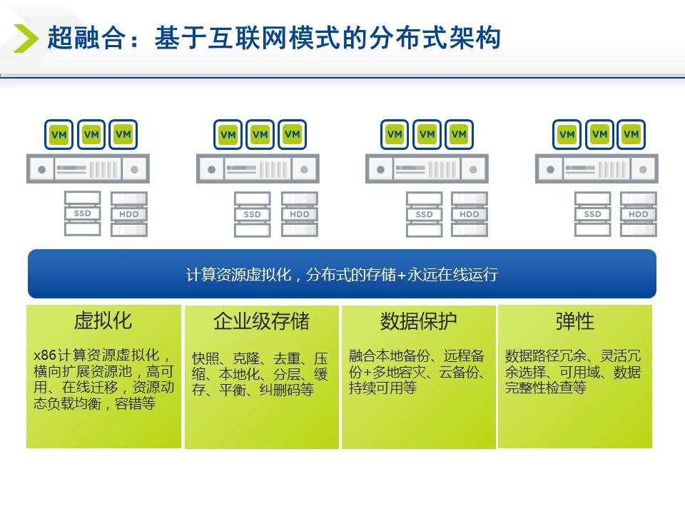 基于互联网模式的分布式架构
