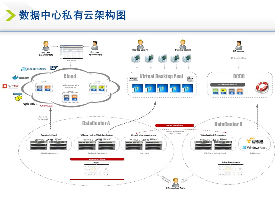 数据中心私有云架构图