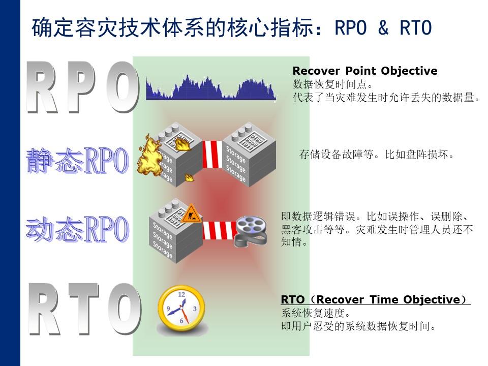 容灾技术核心指标RTO、RPO