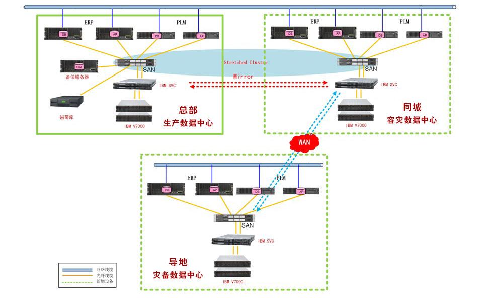 核心系统双活(两地三中心)IBM硬件方案